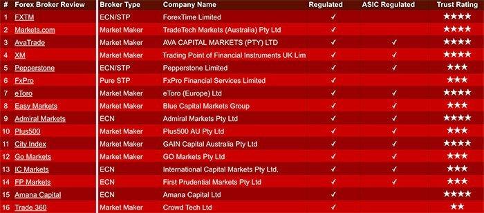 Fx-Australia Broker Comparison