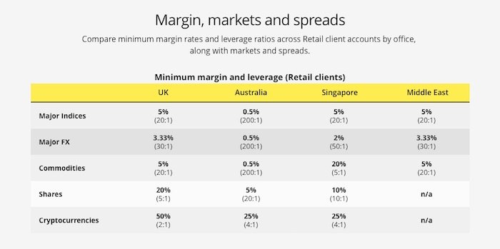 Margins, Markets and Spreads