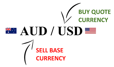 Base Currency AUD and Quote Currency USD