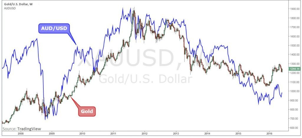 aussie-gold-correlation