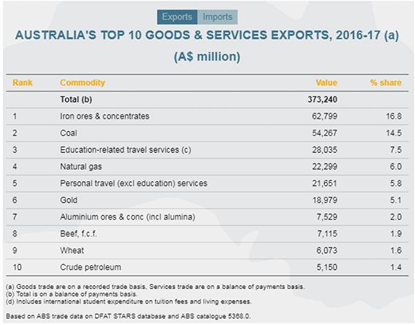 Australia's Top 10 Exports