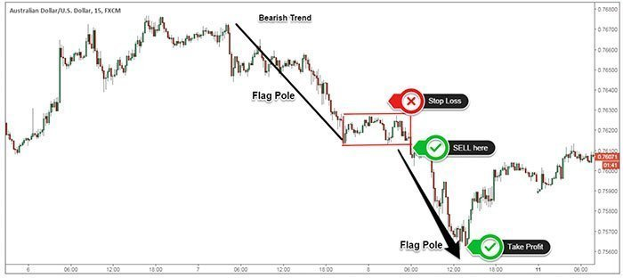 Bearish Flag Real Trade Example