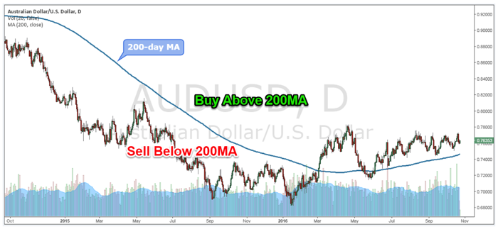Figure 2: AUD/USD Daily Chart