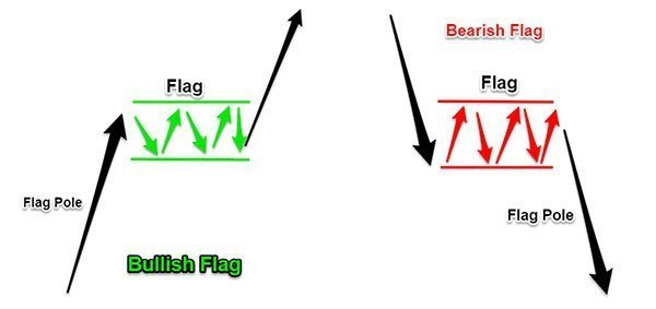 Bullish & Bearish Flags