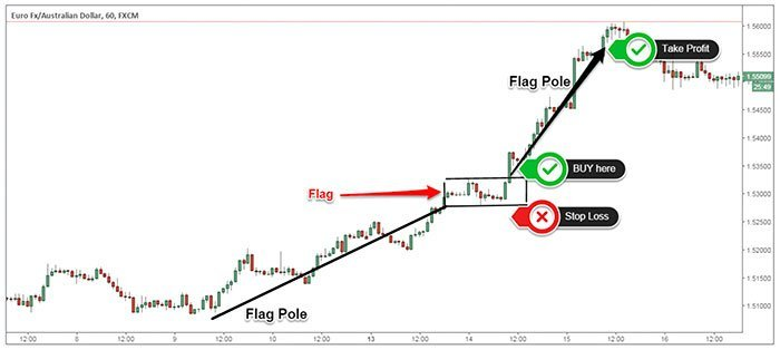 Bullish Flag Real Trade Example