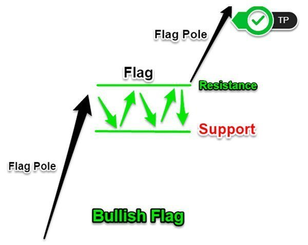 Bullish Flag Take Profit