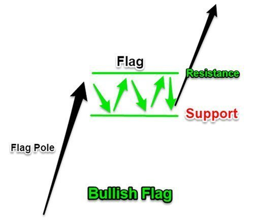 Bullish Flag Diagram