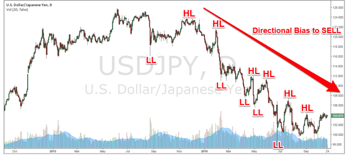 Figure 1: USD/JPY Daily Chart