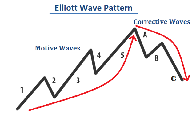 Figure 1: Elliott Wave Count