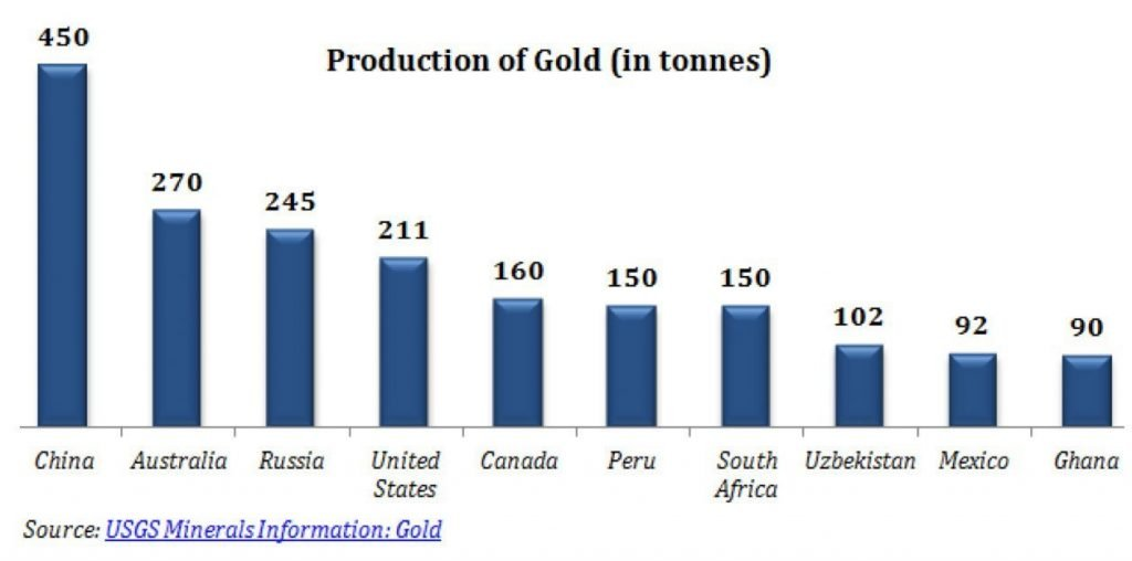 Figure 2: Gold Production by Country