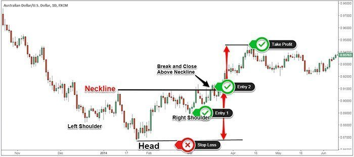 Inverse Head and Shoulders Real Trading Example