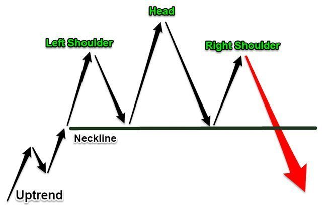 Head and Shoulders Pattern Diagram