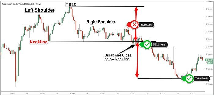Head and Shoulders Real Trading Example