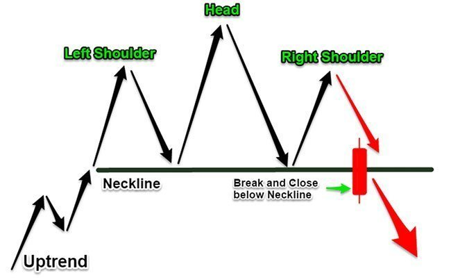 Head and Shoulders Trading Strategy