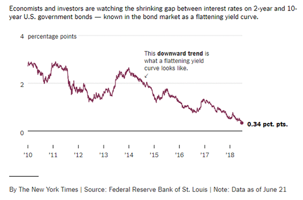 Shrinking Interest Rate Gap