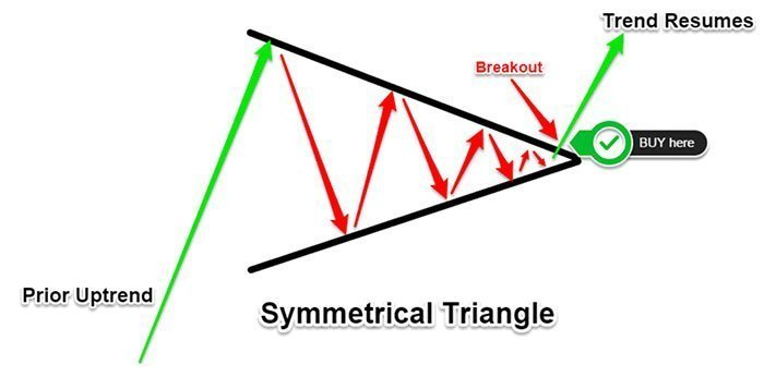 Where to Buy When Using A Symmetrical Triangle Pattern