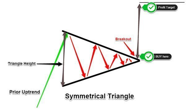 Symmetrical Triangle - Where to place Take Profit