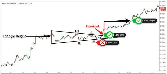 Symmetrical Triangle - Real Trading Example