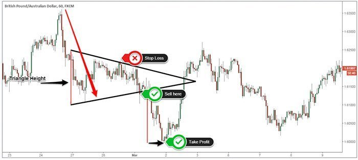 Symmetrical Triangle example - trending downwards