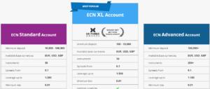 FXCC Account Types