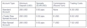 IC Markets Accounts